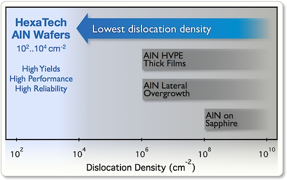 HexaTech AlN Wafers
